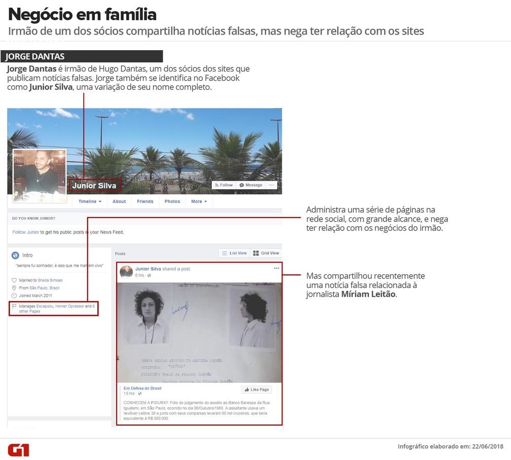 Irmão de um dos sócios ajuda a compartilhar notícia falsa na internet (Foto: G1)