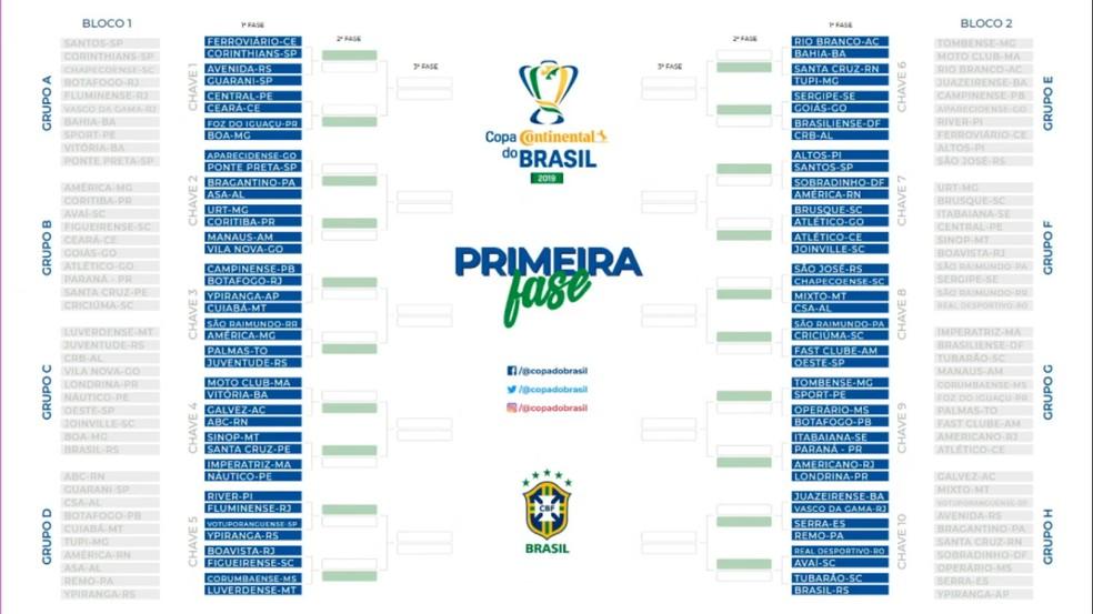 Chave da Copa do Brasil 2019 — Foto: Reprodução/CBF