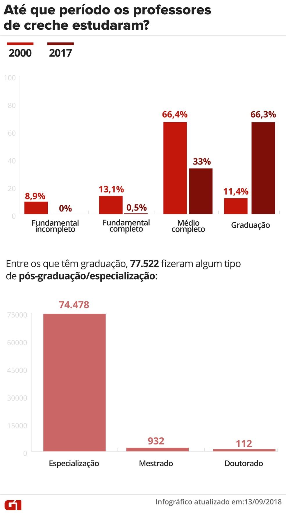 Gráfico indica o grau de formação dos professores de creche. — Foto: Infográfico: Juliane Monteiro/G1