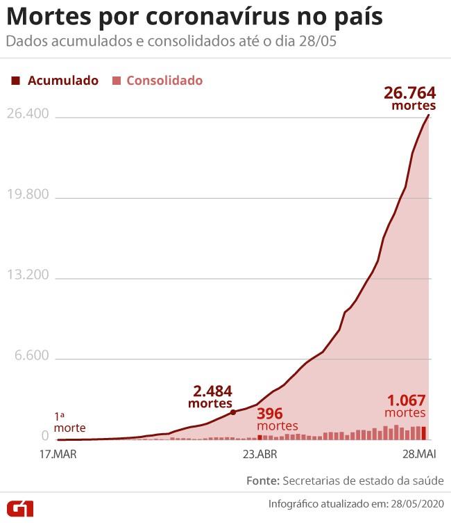Casos de coronavírus e número de mortes no Brasil em 29 de maio