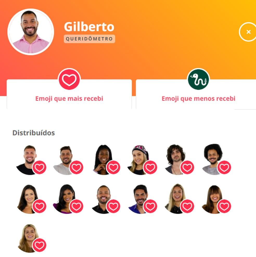Queridômetro Gilberto - 4/3 — Foto: Globo