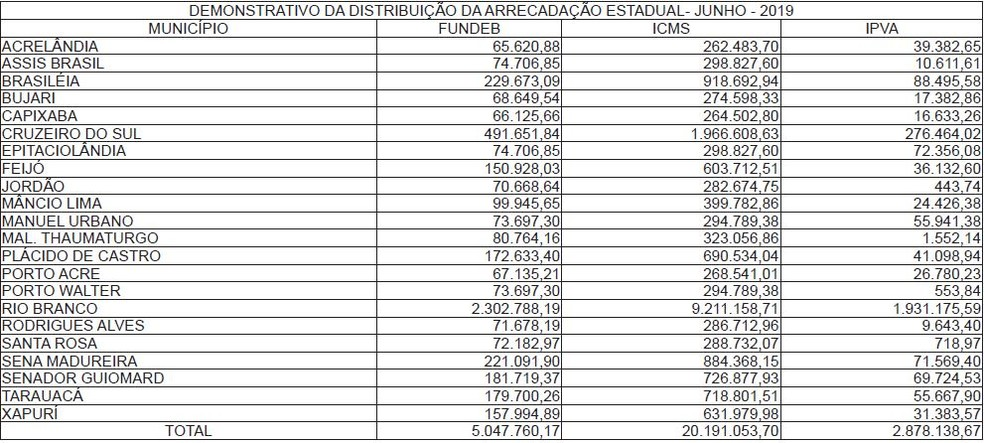 Mais de R$ 28 milhões são divididos para as 22 cidades acreanas  — Foto: Divulgação/Sefaz