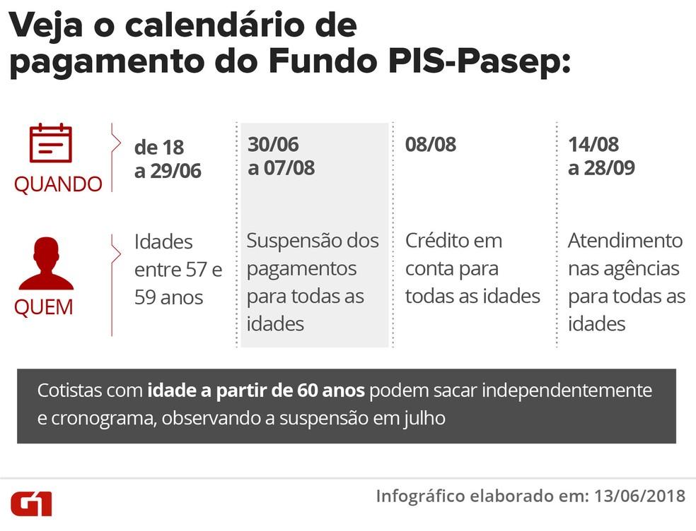Calendário de pagamentos do Fundo PIS-Pasep (Foto: Igor Estrella/G1)