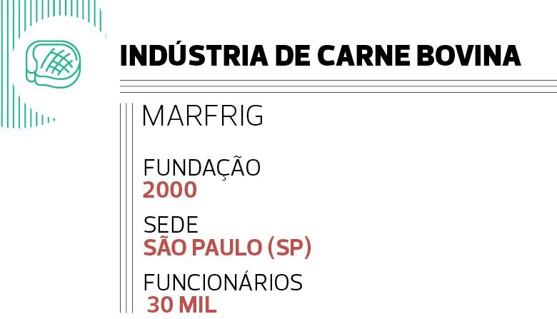 Indústria de Carne Bovina: Marfrig (Foto:  )