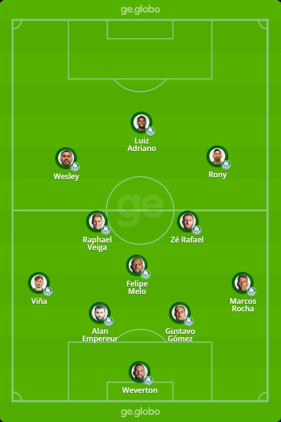 Provável Palmeiras para a final da Copa do Brasil — Foto: ge.globo