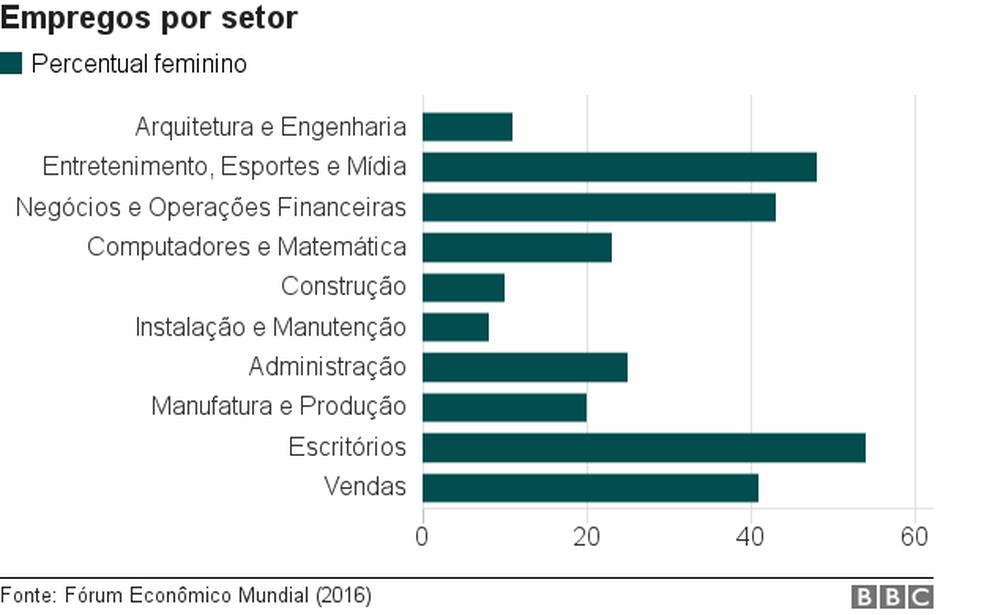Veja quanto por cento dos empregos por setor são ocupados por mulheres (Foto: BBC)