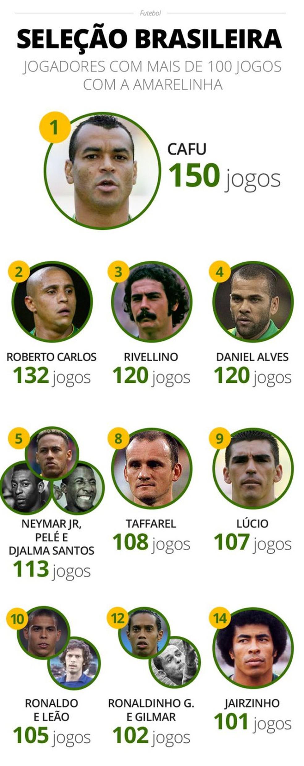 Jogadores com mais de 100 jogos pela Seleção — Foto: Infoesporte