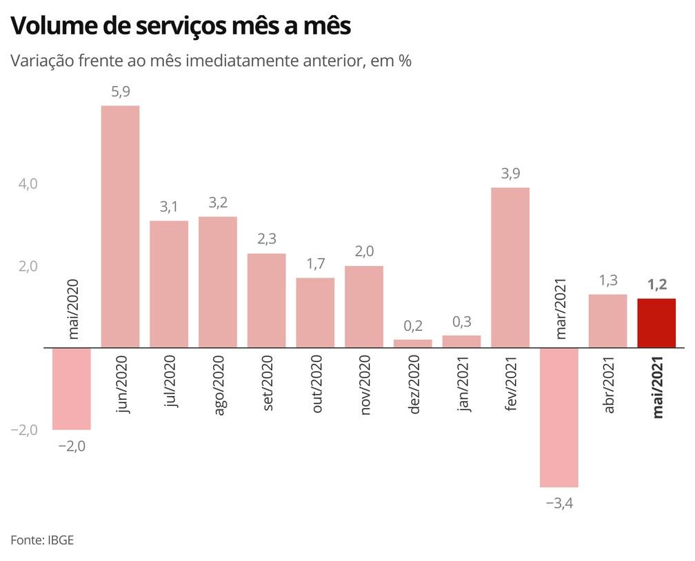 Setor de serviços volta a superar, em maio de 2021, o patamar pré-pandemia — Foto: Economia/G1