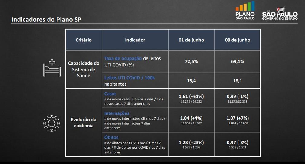 Indicadores são critérios do Plano SP para mudanças na quarentena no estado de São Paulo — Foto: Reprodução/Governo de São Paulo