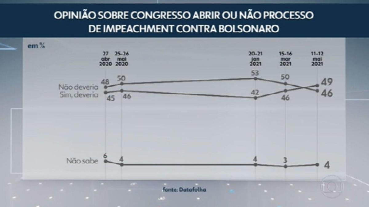 Datafolha: 49% apoiam impeachment de Bolsonaro; 46% se dizem contrários