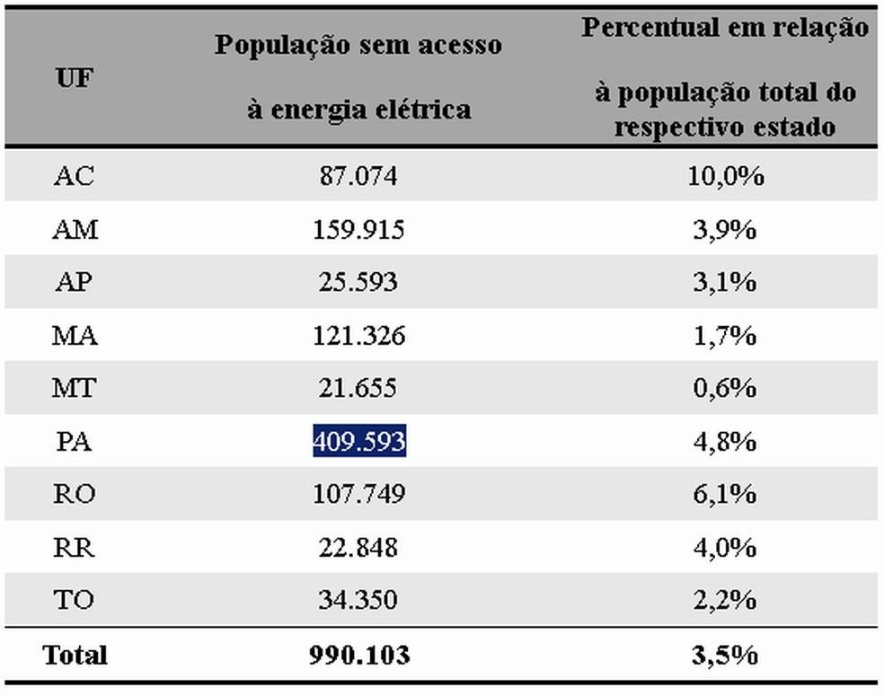 Veja na tabela onde vivem as pessoas sem energia elétrica na Amazônia Legal: — Foto: IEMA/Divulgação