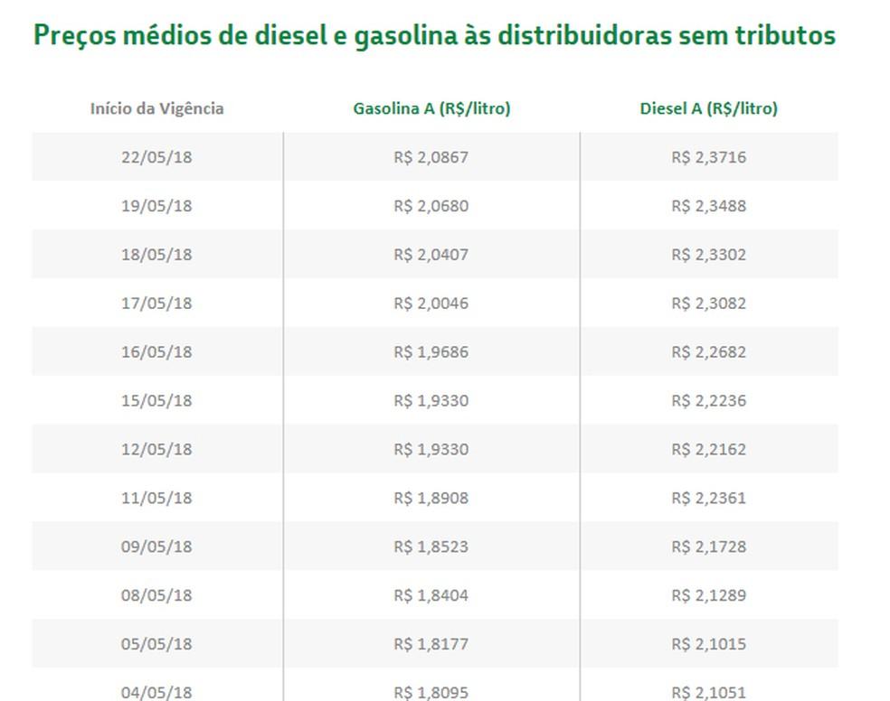 Evolução dos preços cobrados pela Petrobras nas refinarias nos últimos dias (Foto: Divulgação) (Foto: Divulgação)