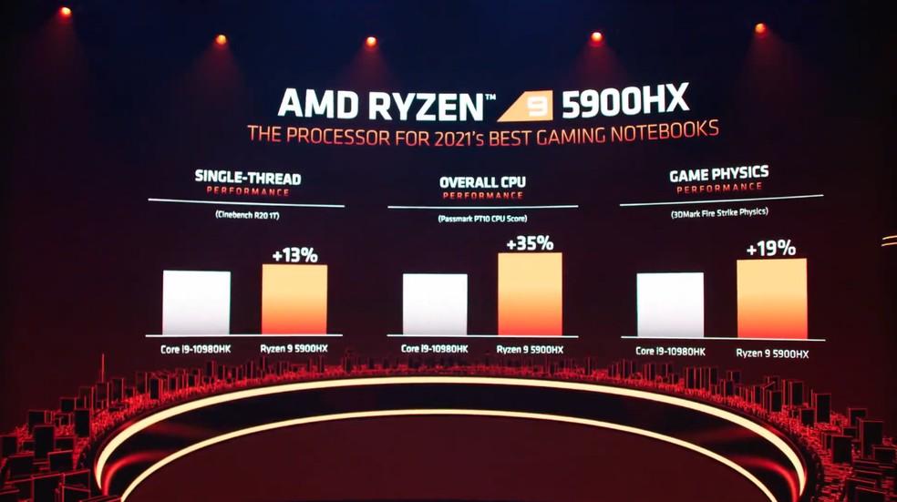 Ryzen 5000 chegam com reforços em todas as frentes — Foto: Reprodução/AMD