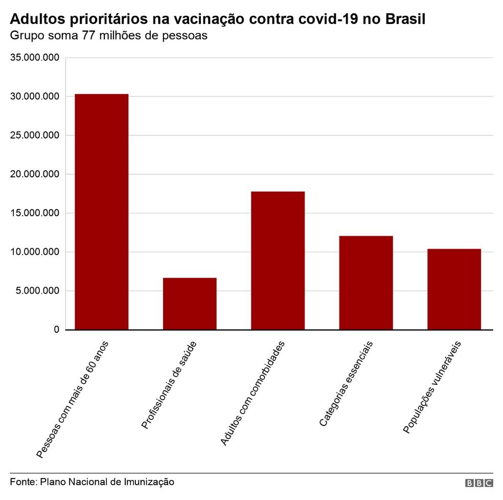 Grupo prioritário — Foto: BBC
