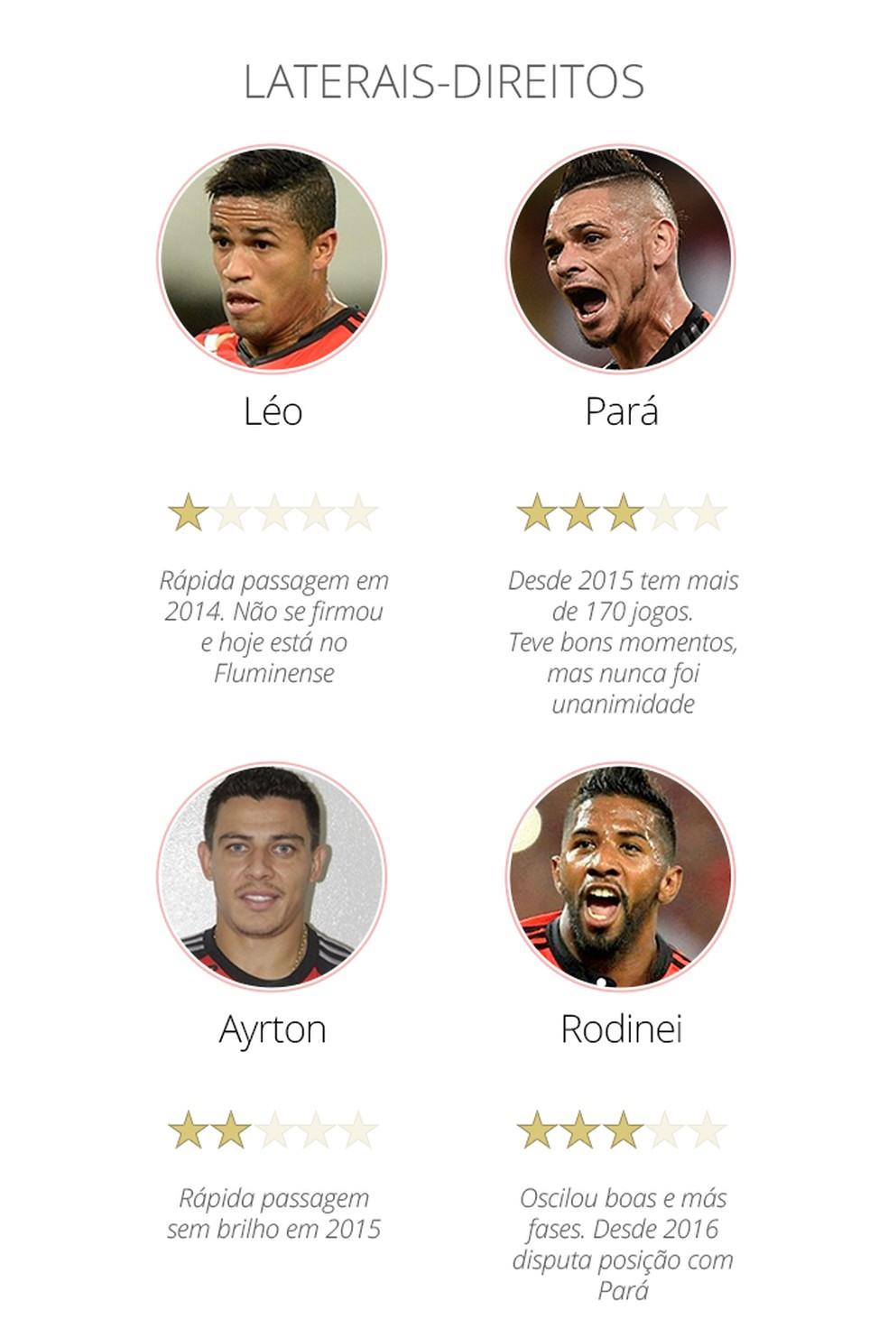 Laterais Flamengo — Foto: Info / GloboEsporte