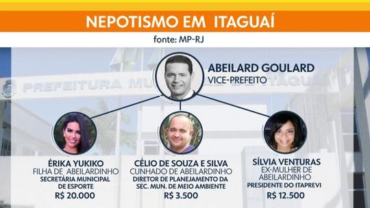 MP diz que cargos na prefeitura de Itaguaí viraram 'cabide' de emprego para parentes