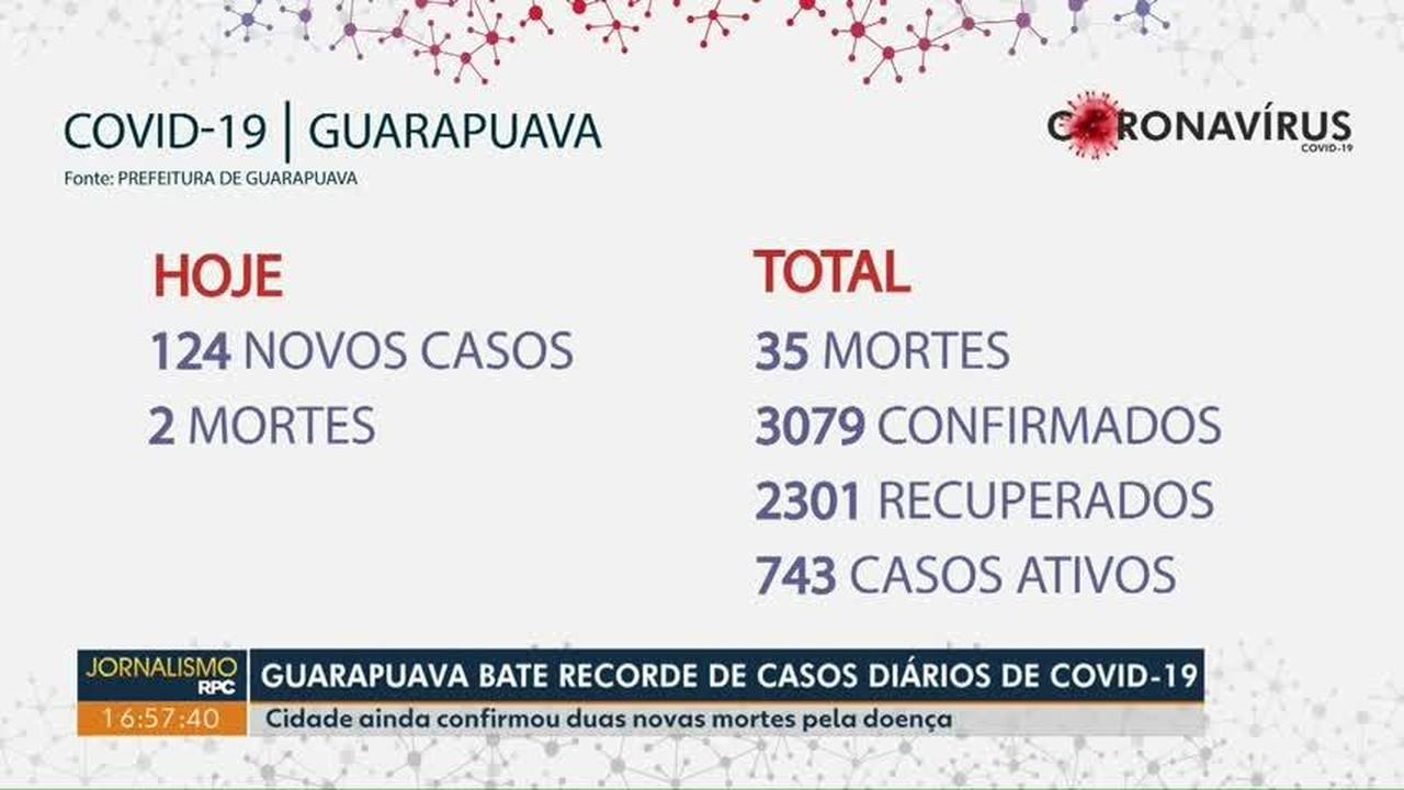 Guarapuava bate recorde de casos diários de Covid-19