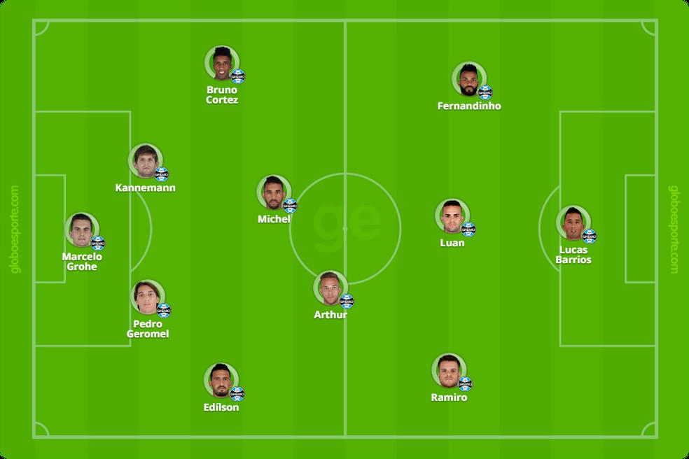 Time titular do Grêmio com atual elenco (Foto: Infoesporte / GloboEsporte.com)