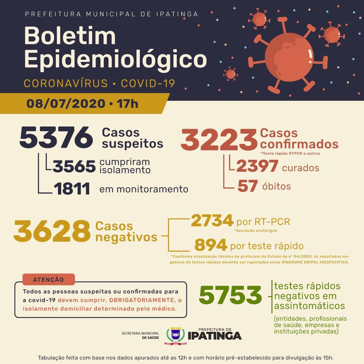 Prefeitura de Ipatinga confirma nova morte e 225 novos casos de Covid-19