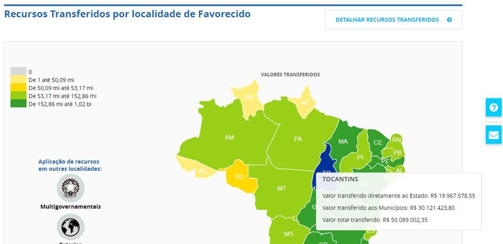 Valores recebidos pelo Tocantins para enfrentar a pandemia em 2021 — Foto: Portal da Transparência