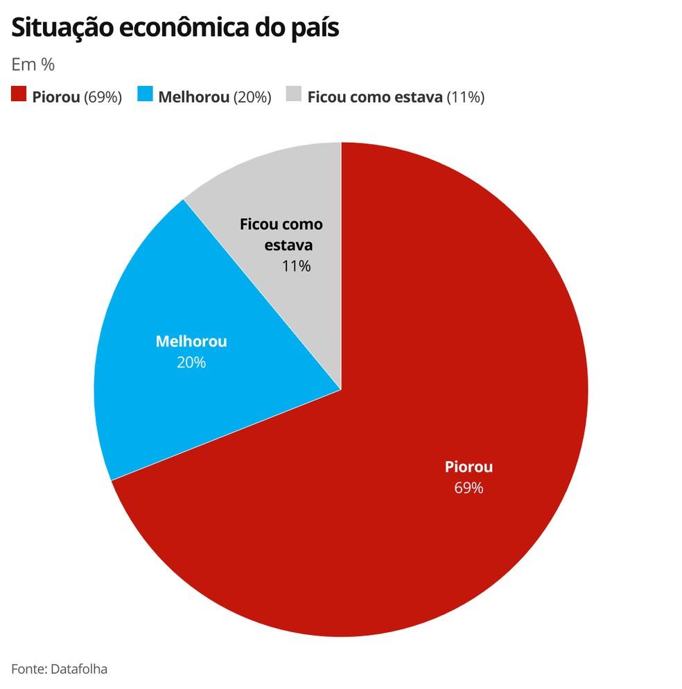 Situação econômica do país — Foto: Economia G1