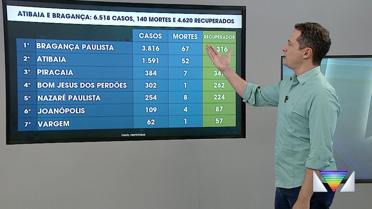 Atualização dos casos de Covid na região bragantina