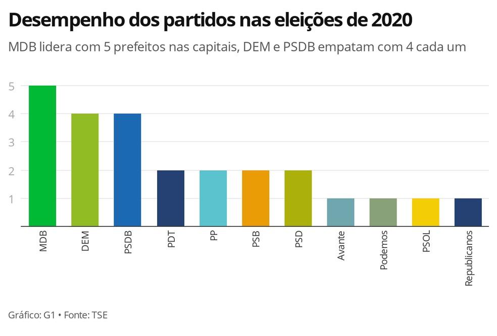 Desempenho dos partidos nas eleições de 2020 nas capitais — Foto: G1