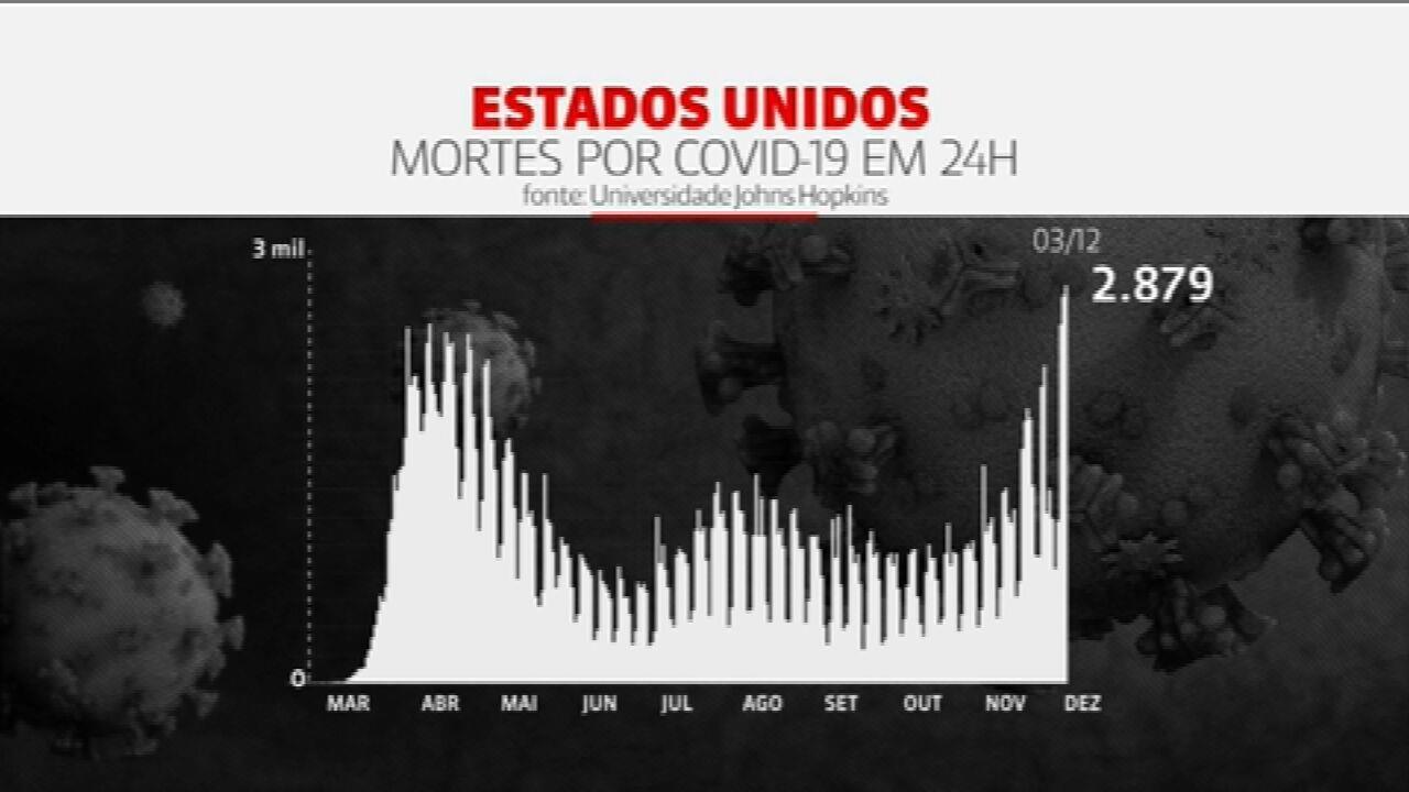 Covid-19: EUA registram recorde de mortes em 24 horas pelo segundo dia