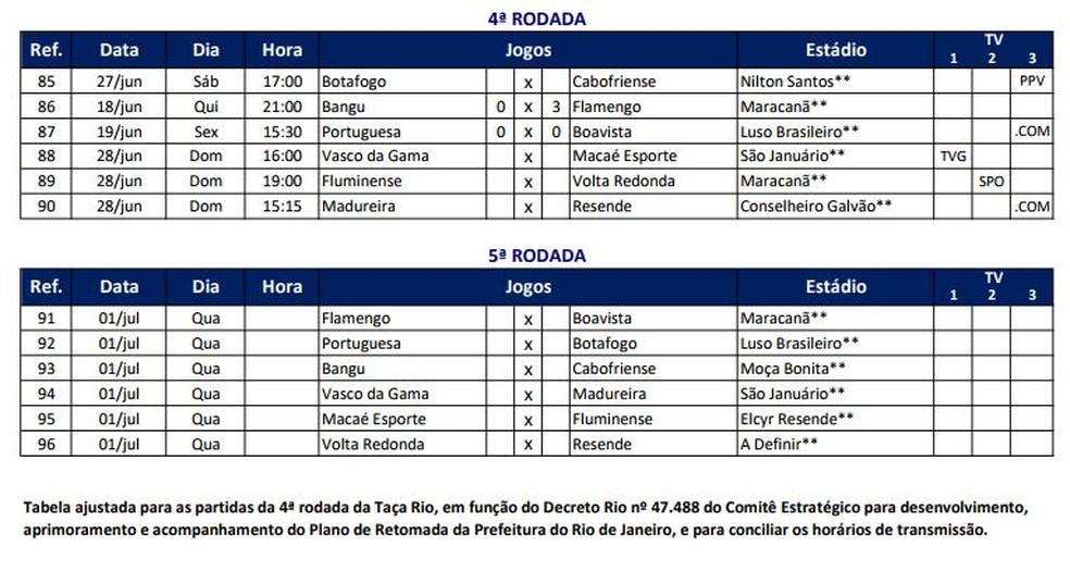 Ferj Divulga Tabela Do Carioca Com Jogos De Fluminense E Botafogo No Fim De Semana Clubes Sao Contra Campeonato Carioca Ge