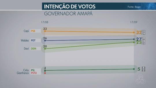 Pesquisa Ibope no Amapá: Capi, 32%; Waldez, 27% e Davi, 25%