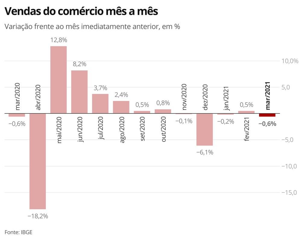 Setor varejista teve segunda queda nas vendas em três meses — Foto: Economia/G1