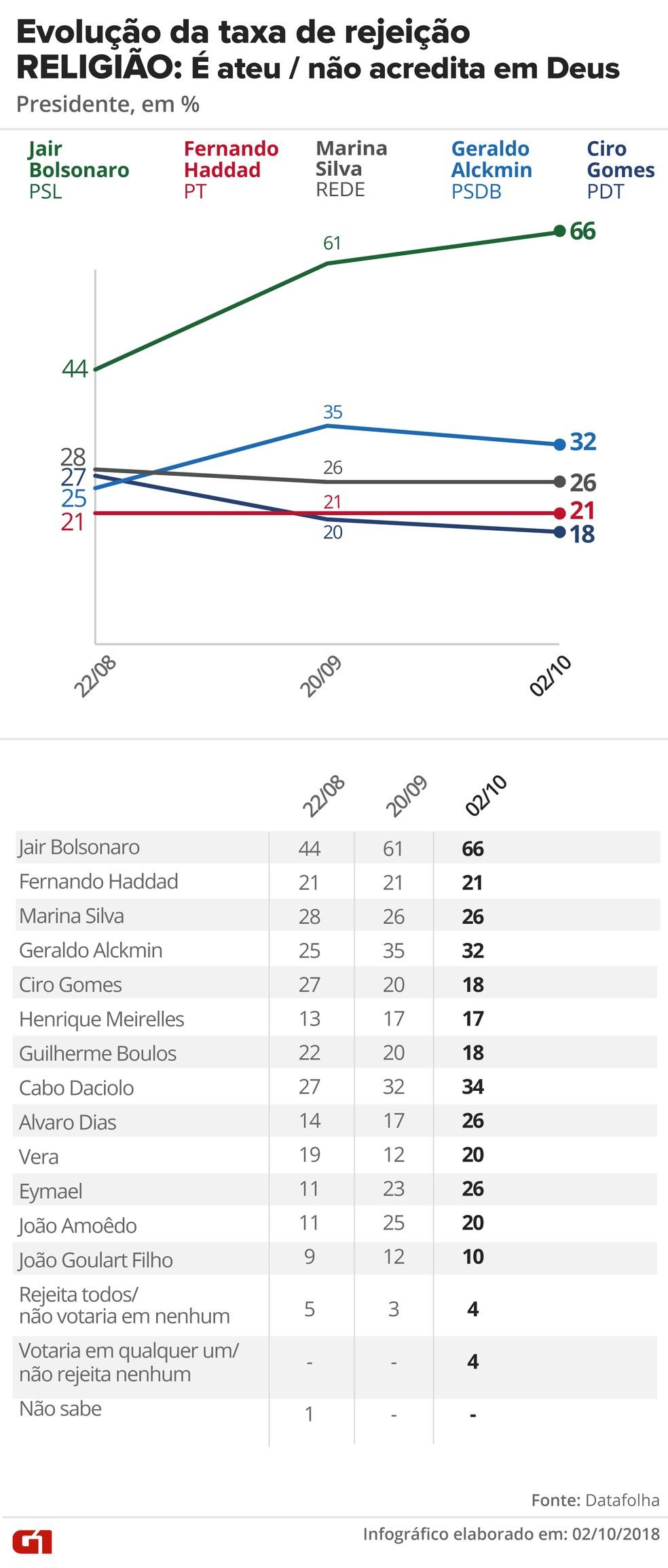 Pesquisa Datafolha, 2/10 para presidente - Rejeição - Religião: Ateu — Foto: G1 Arte
