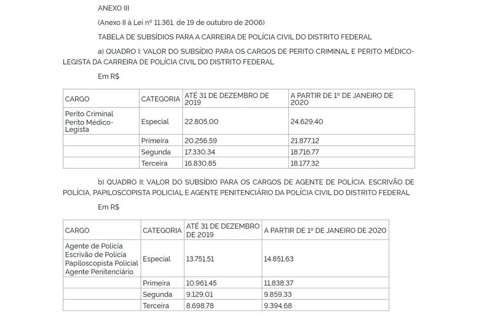 Tabela de remuneração da PCDF após reajuste — Foto: Reprodução