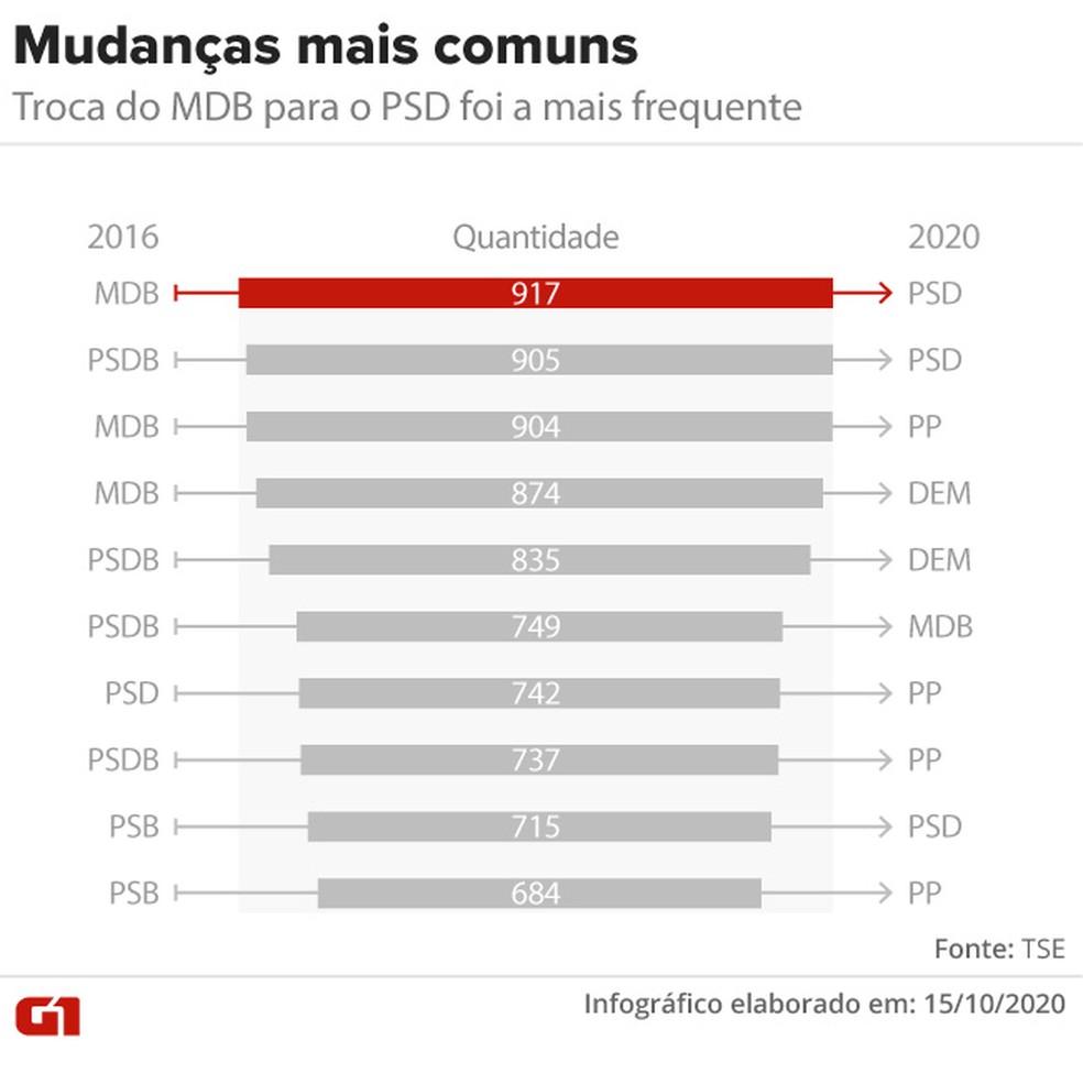 Mudanças mais comuns de partido entre 2016 e 2020 — Foto: Aparecido Gonçalves/G1
