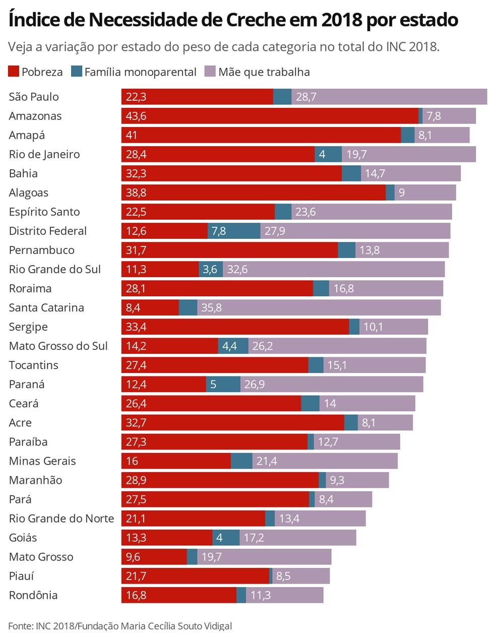 Veja a tabela com o INC detalhado de cada estado brasileiro  — Foto: Ana Carolina Moreno/TV Globo