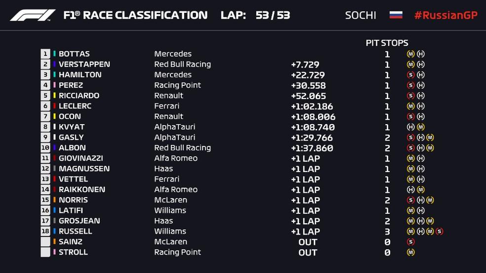 Resultado do GP da Rússia de Fórmula 1 — Foto: Reprodução/FOM