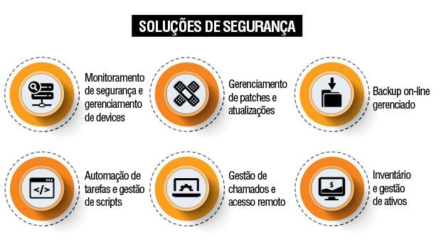 As ferramentas de gerenciamento de redes da SolarWinds MSP (Foto: Divulgação)