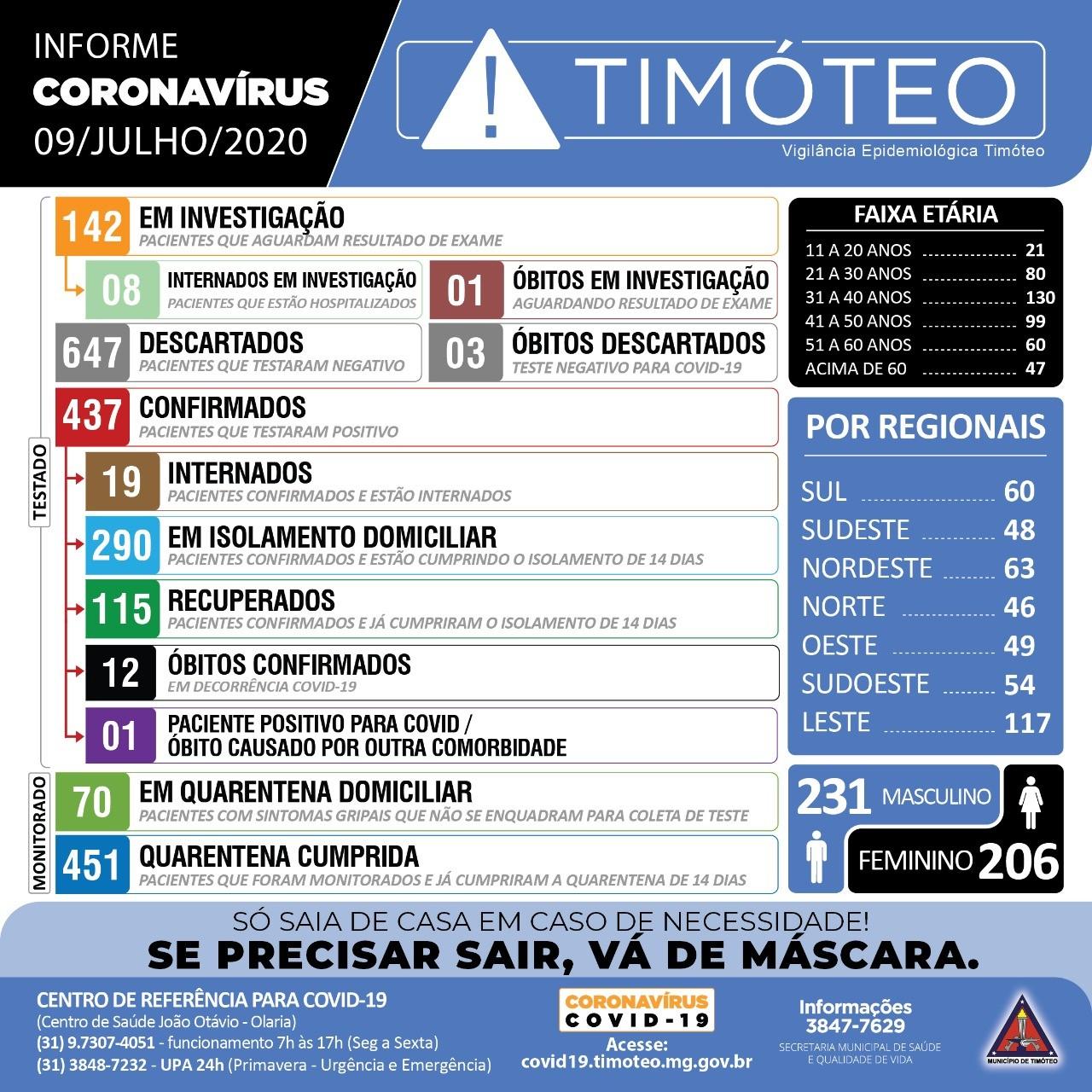 Timóteo registra nova morte e 11 novos casos de Covid-19