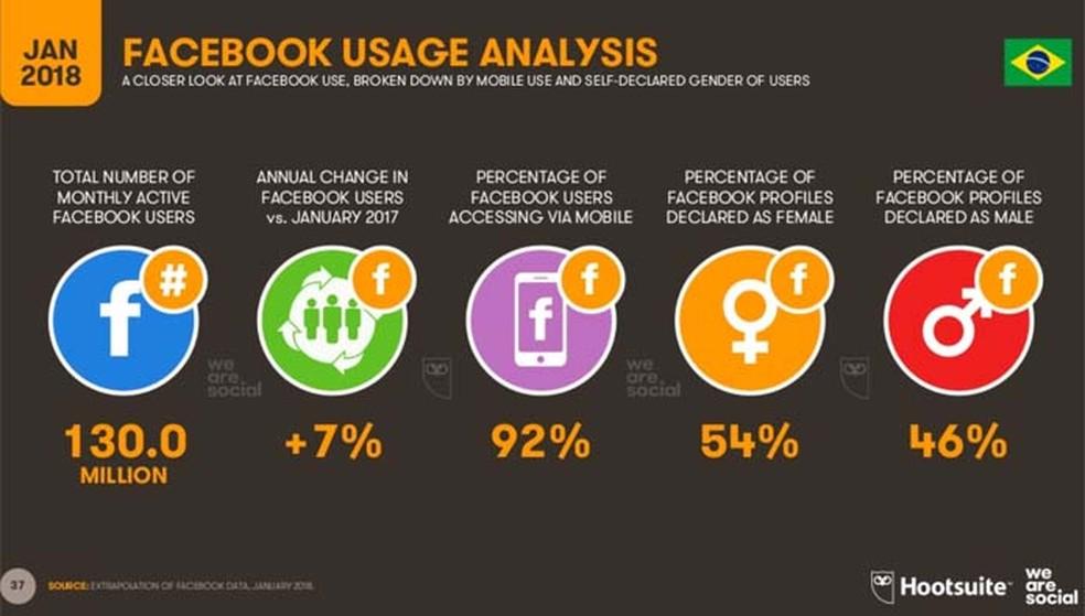 Média de usuários que acessam o Facebook pelo celular no Brasil é maior que a mundial (Foto: Divulgação/ We Are Social)