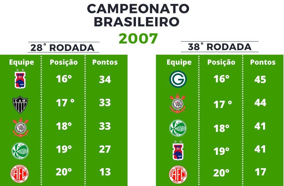 Olho No Z 4 Confira Pontuacao Na 28ª Rodada Desde 2006 Na Serie A E O Desfecho De Cada Clube Brasileirao Serie A Ge