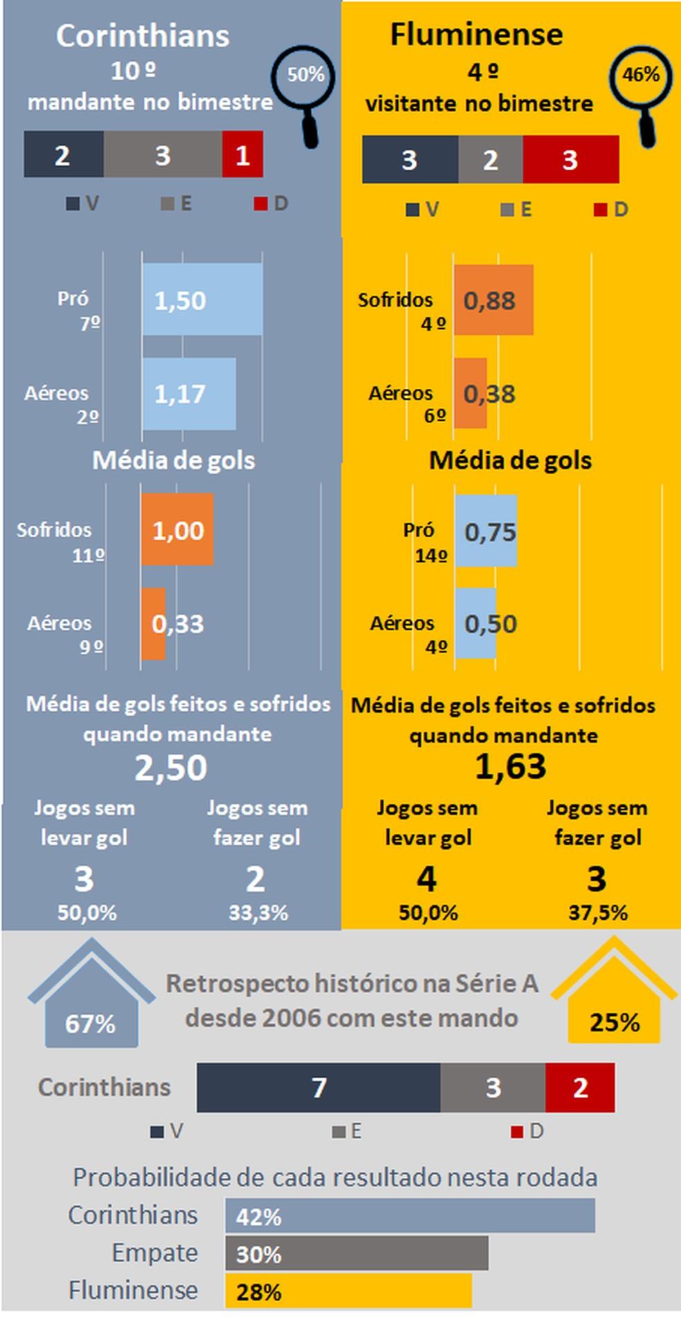 Favoritismos #38 — Foto: Espião Estatístico