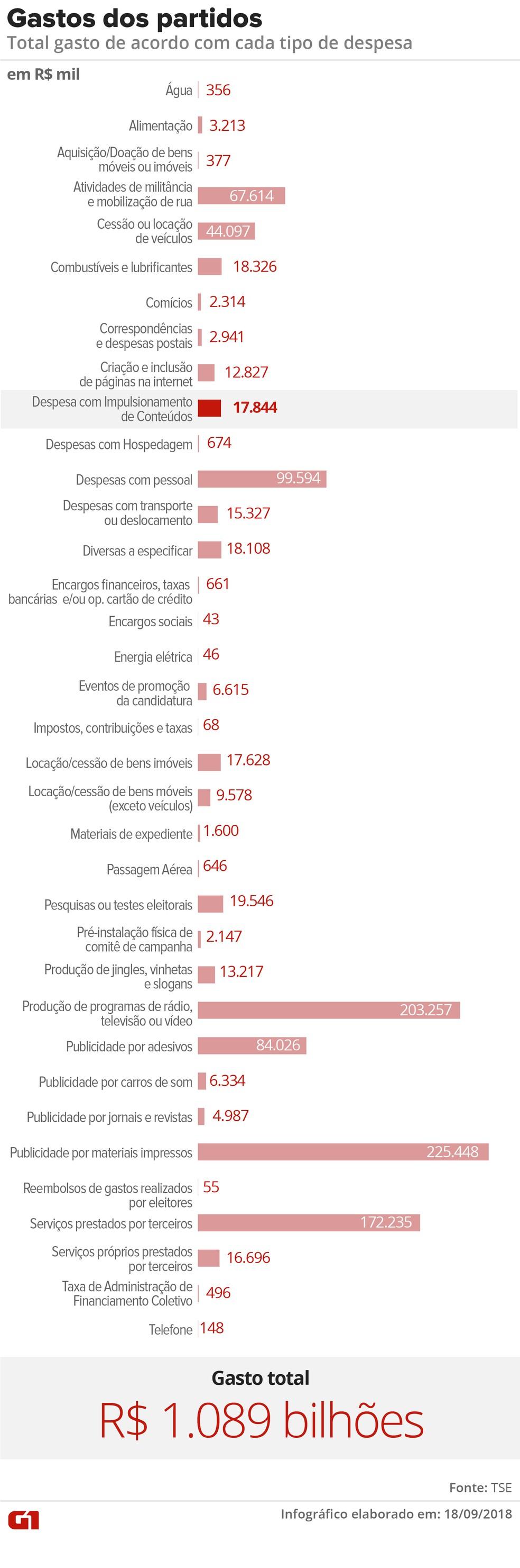 Lista com os gastos de campanha dos candidatos até 8 de setembro — Foto: Karina Almeida/G1