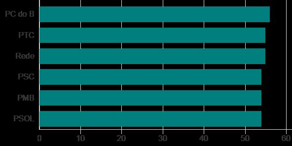 Partidos com maior porcentagem de candidatos pardos e negros (Foto: TSE via BBC)