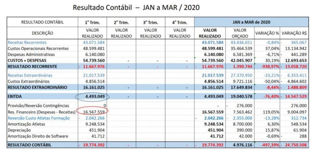 Relatório aponta déficit do Santos de janeiro a março de 2020 — Foto: Divulgação