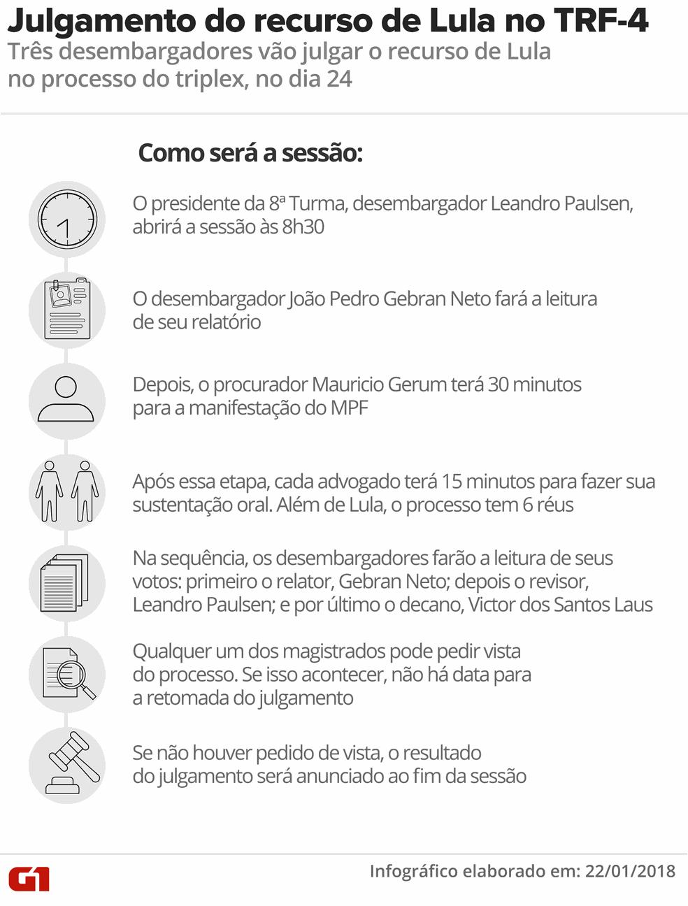 Como será o julgamento do recurso de Lula no TRF-4 nesta quarta-feira (24) (Foto: Infografia: Alexandre Mauro/G1)