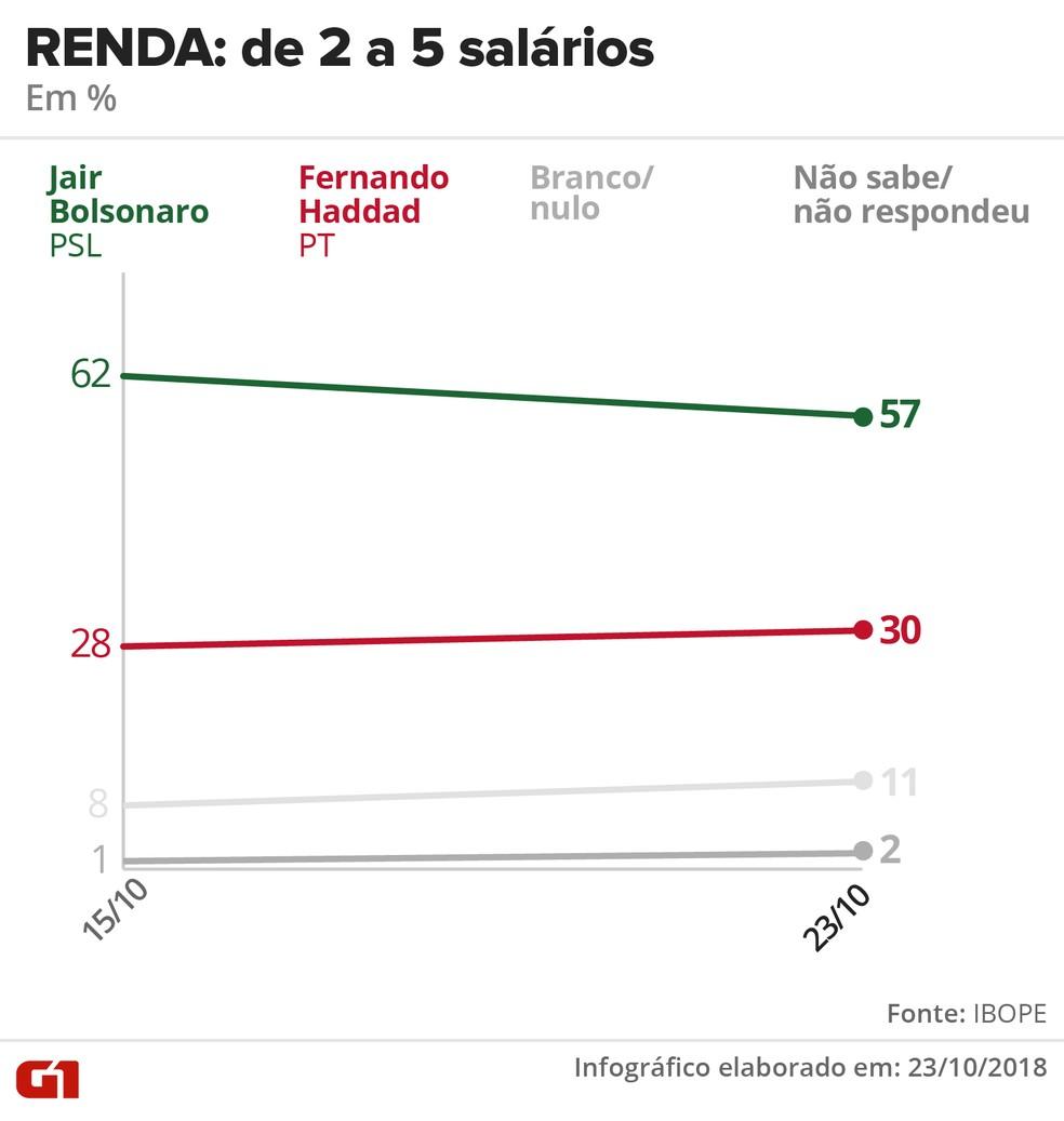 Pesquisa Ibope - 23 de outubro - intenção de voto por segmentos - renda: de 2 a 5 salários — Foto: Arte/G1