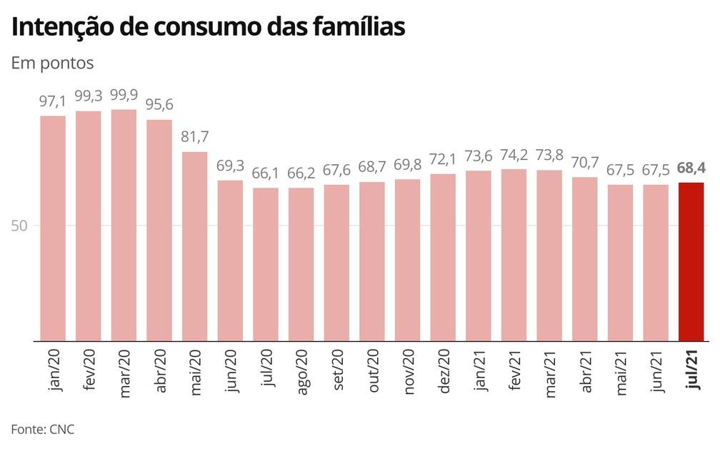 Intenção de consumo das famílias - Julho/21 — Foto: Economia G1