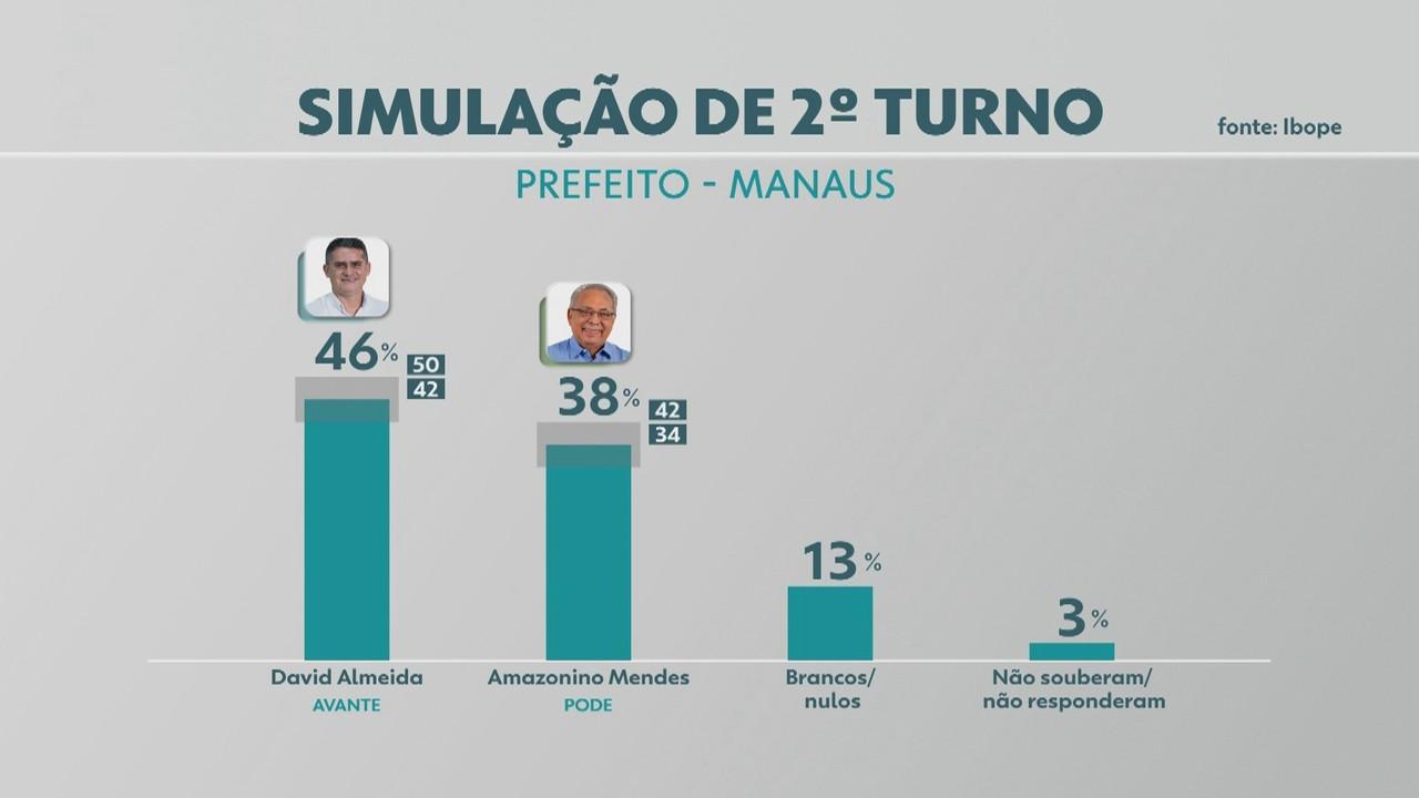 Pesquisa Ibope em Manaus: veja simulações de 2º turno