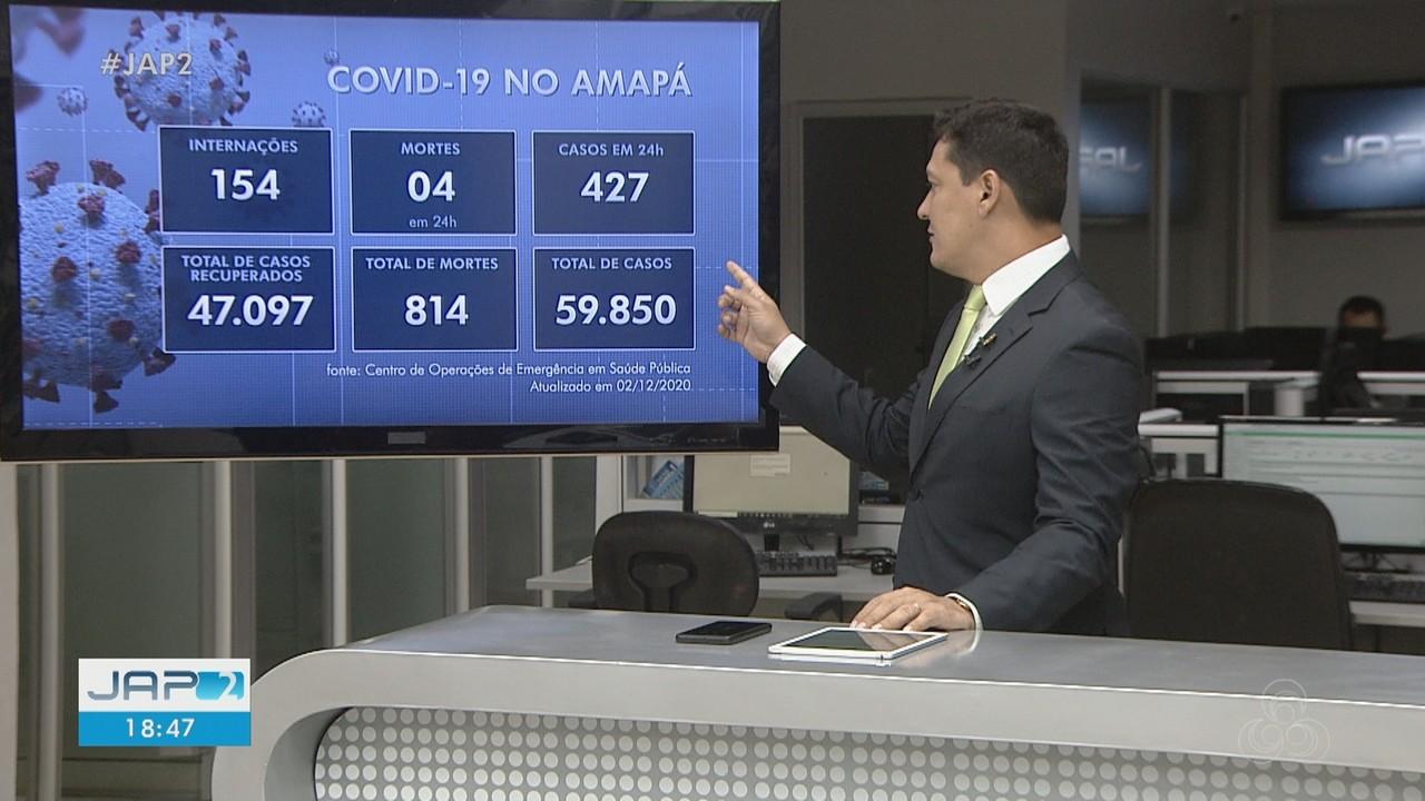 Boletim: Amapá registra mais de 59,8 mil infectados e 814 óbitos por Covid-19
