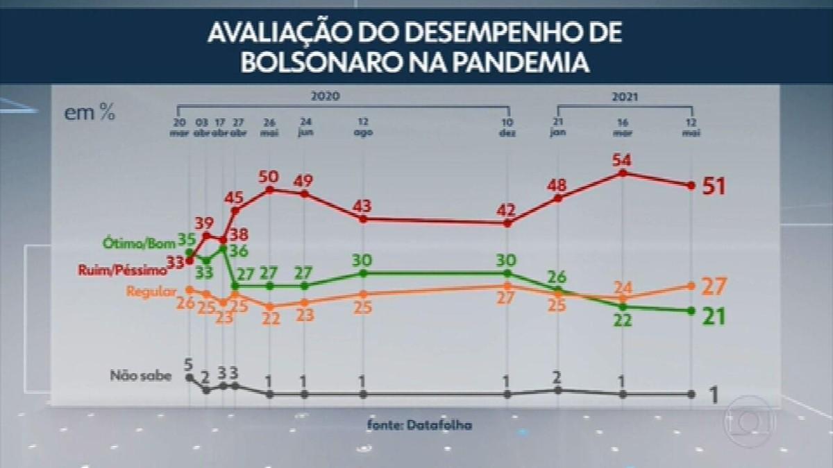 Datafolha: 51% dos brasileiros desaprovam desempenho de Bolsonaro na pandemia